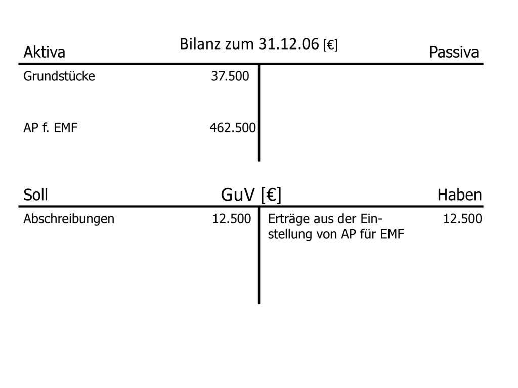 GuV [€] Bilanz zum 31.12.06 [€] Aktiva Passiva Soll Haben Grundstücke